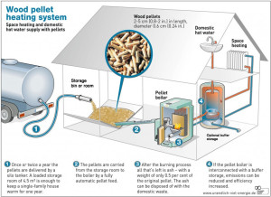 Wood_Pellet_heating_diagram