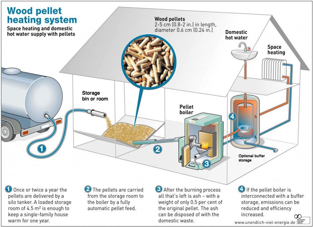 Wood Pellet Heating Basics
