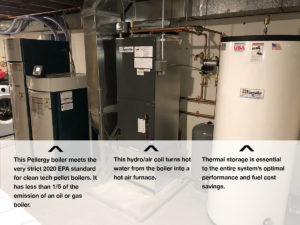 This boiler makes hot air which works just like a wood pellet furnace.